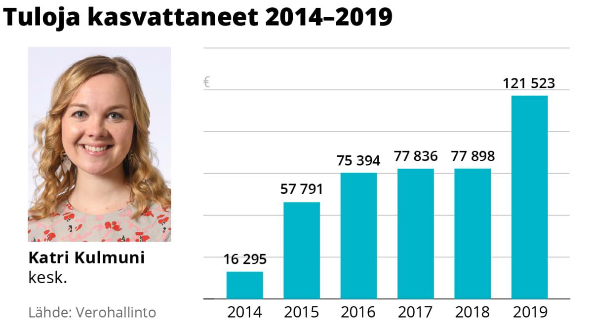 Katri Kulmunin tulojen kehitys 2014–2019.