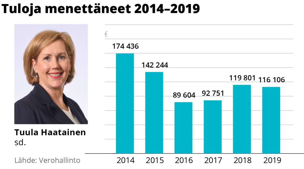 Tuula Haataisen tulojen kehitys 2014–2019.