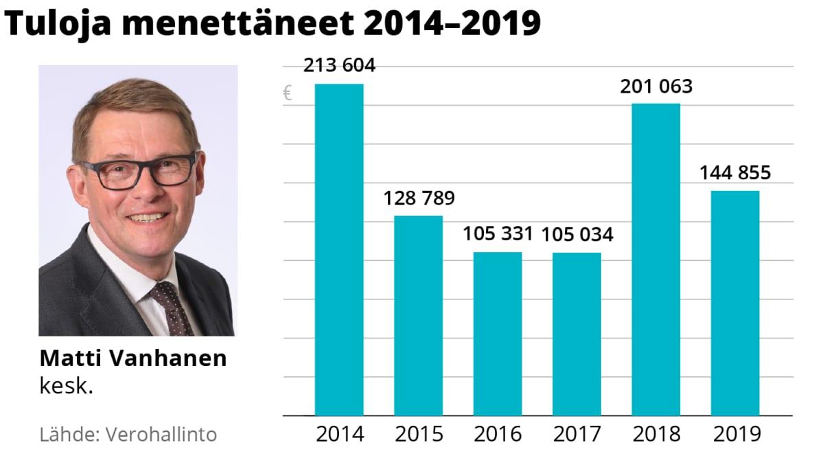 Matti Vanhasen tulojen kehitys 2014–2019.