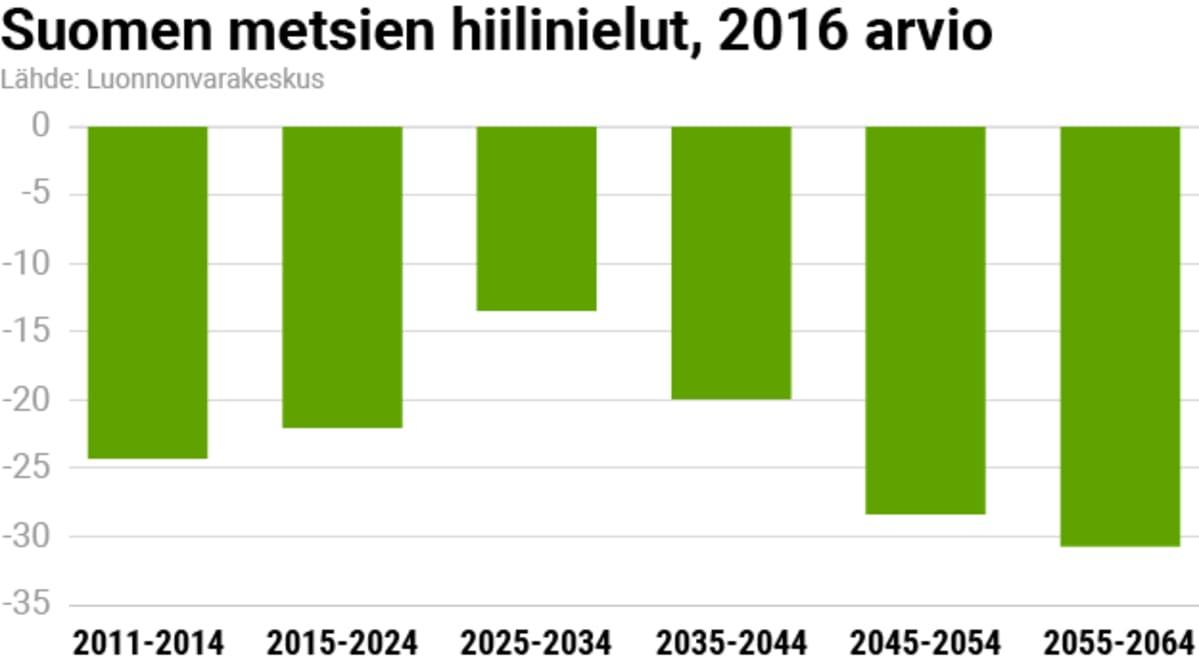 Suomen metsien hiilinielut, 2016 arvio