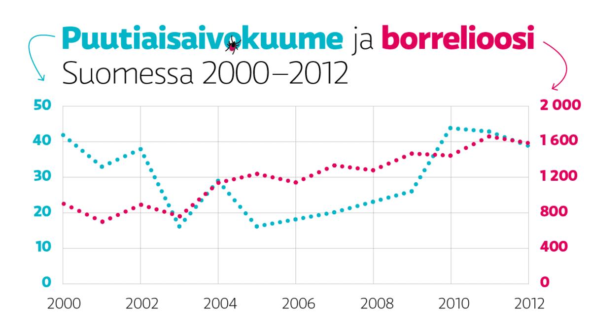Puutiaisaivokuume- ja borrelioositapausten määrät vuosina 2000–2012.