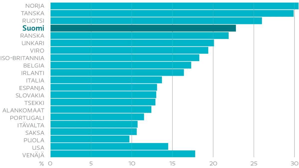 julkisyhteisö työntekijä prosentti työvoima 2011