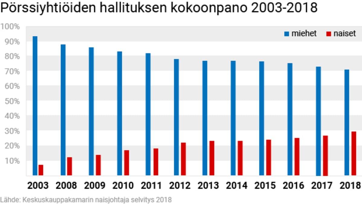Pörssiyhtiöiden hallituksen kokoonpano 2003-2018