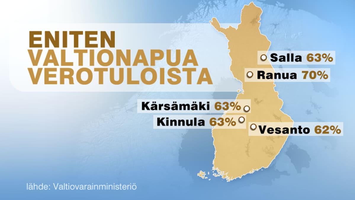 Kartta eniten valtionapua verotuloista saavista Suomen kunnista.