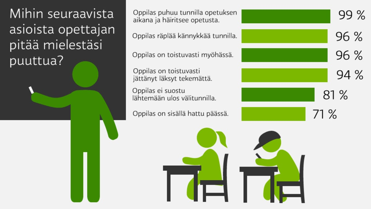 Mihin seuraavista asioista opettajan pitää mielestäsi puuttua?