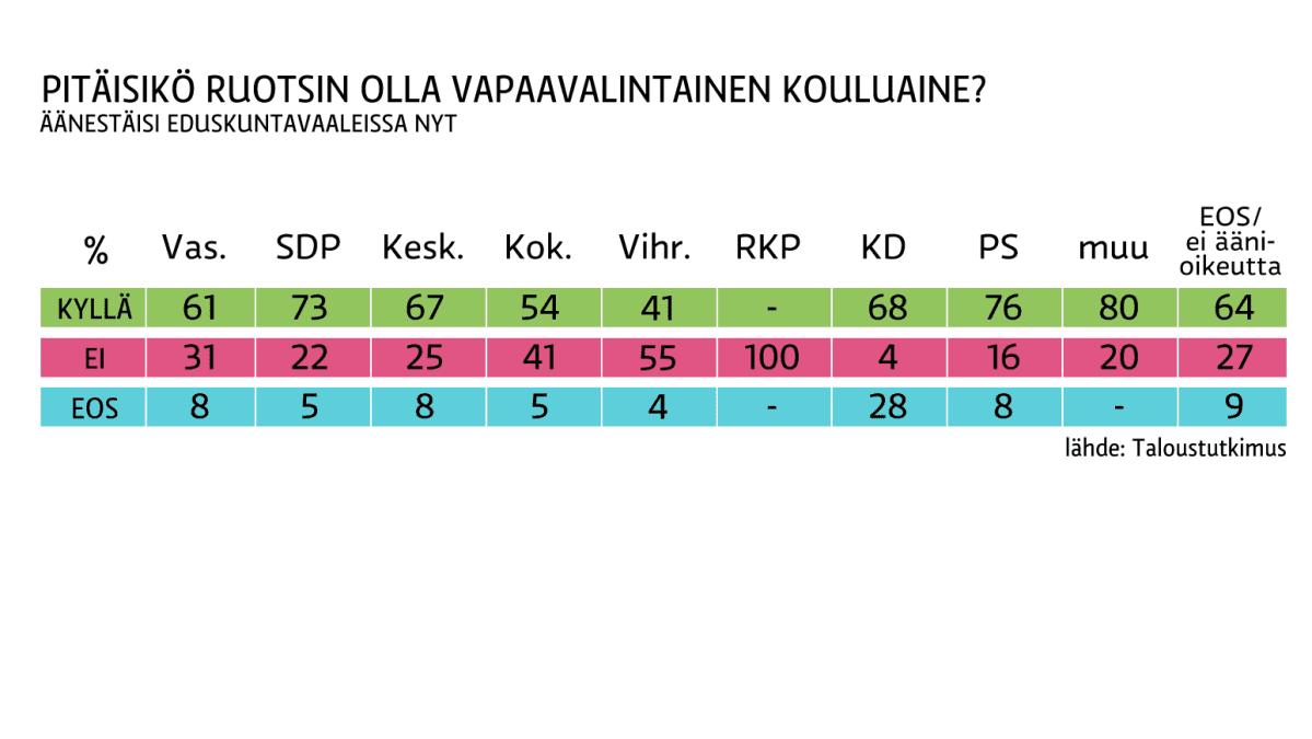 Grafiikka ruotsin kieltä koskevan kyselyn tuloksista.
