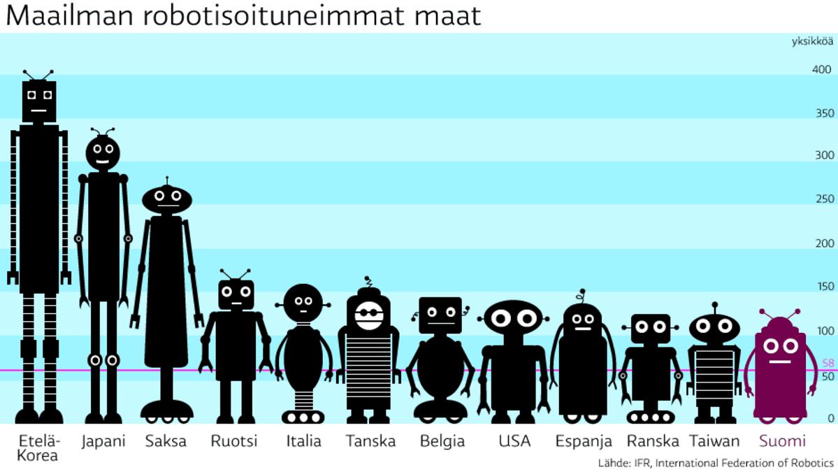 Robotit maittain grafiikka