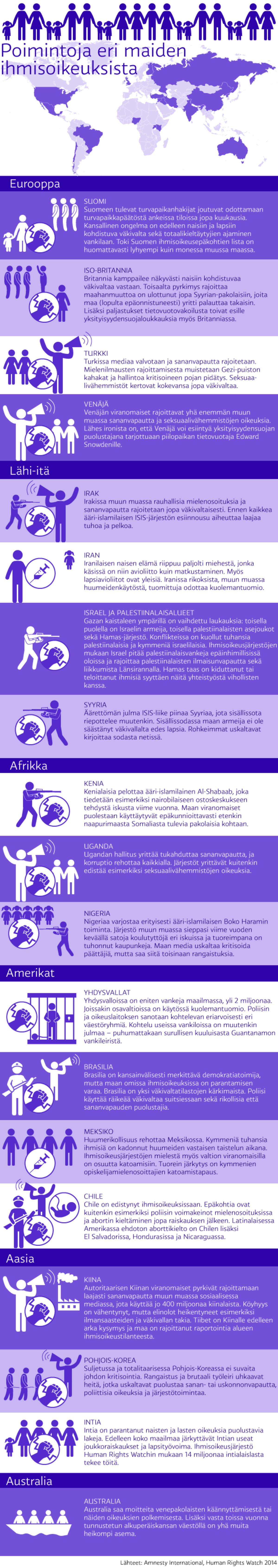 Poimintoja eri maiden ihmisoikeuksista