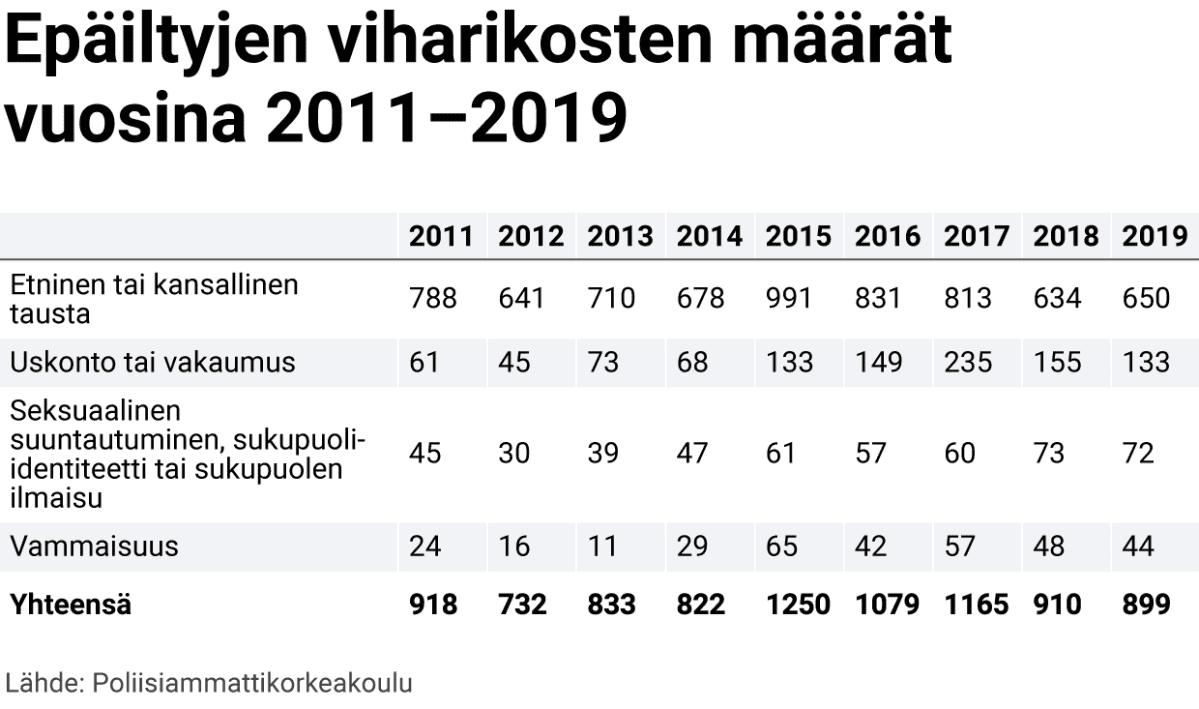 Epäiltyjen viharikosten määrät vuosina 2011–2019.