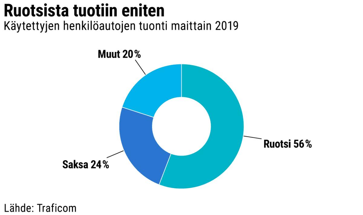 Käytettyjen henkilöautojen tuonti maittain 2019 -grafiikka. Ruotsi 56%, Saksa 24% ja muut 20%. Lähde: Traficom.