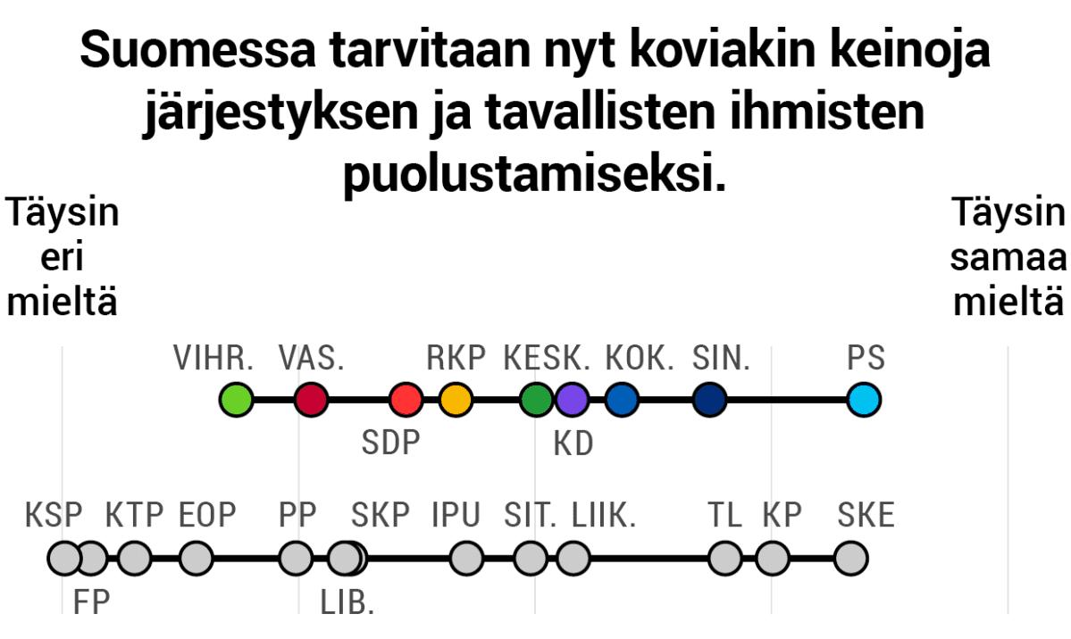 Suomessa tarvitaan nyt koviakin keinoja järjestyksen ja tavallisten ihmisten puolustamiseksi.