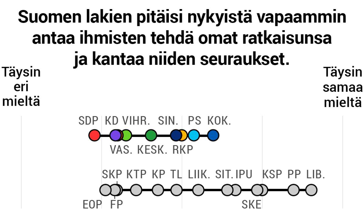 Suomen lakien pitäisi nykyistä vapaammin antaa ihmisten tehdä omat ratkaisunsa ja kantaa niiden seuraukset.