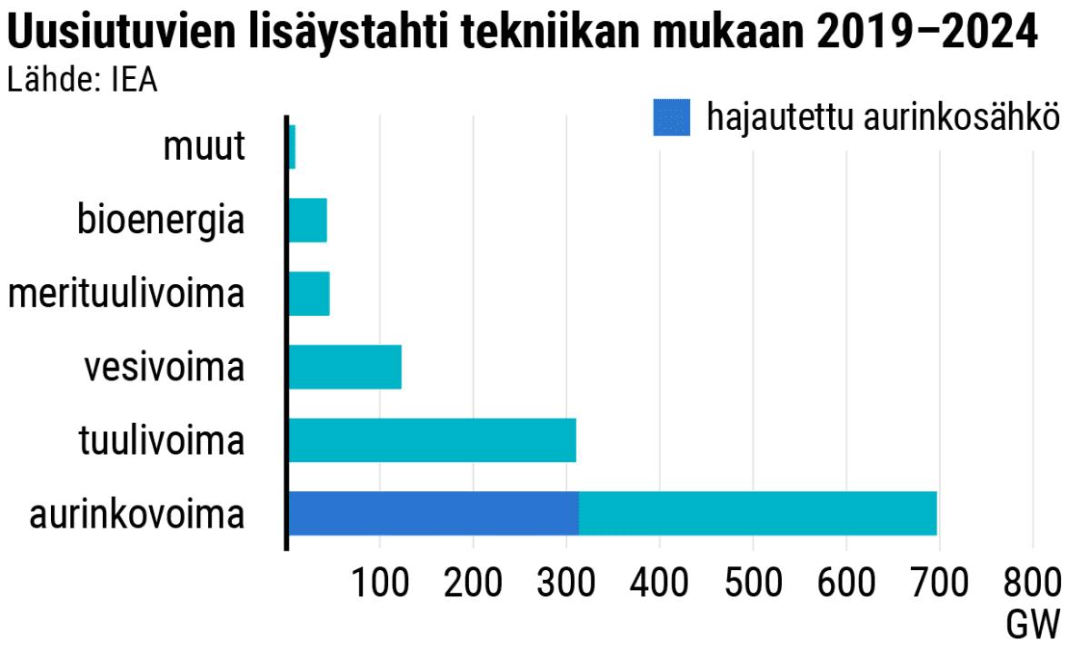 Uusiutuvien lisäystahti tekniikan mukaan 2019–2024
