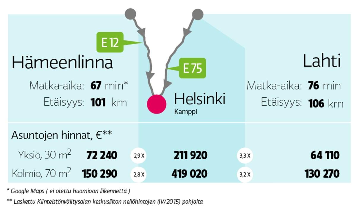 Mtka Helsinkiin, Hämeenlinasta ja Lahdesta