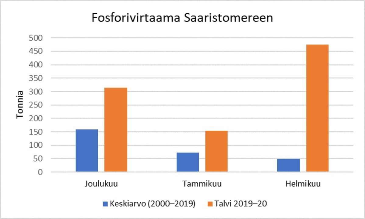 Saaristomeren fosforikuorma 2019-20 talvena