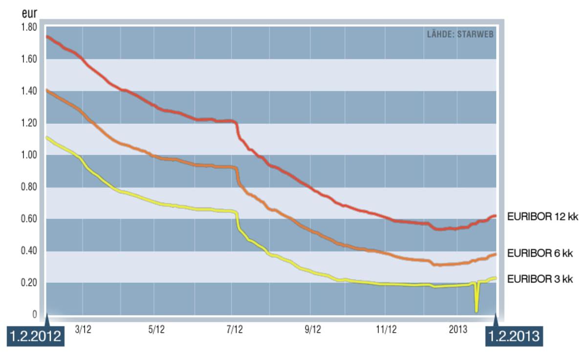 Euribor-korkojen kehitys 1.2.2012 - 1.2.2013.
