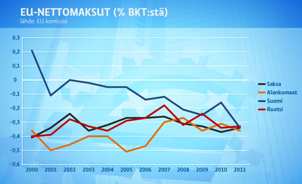EU-nettomaksu -grafiikka