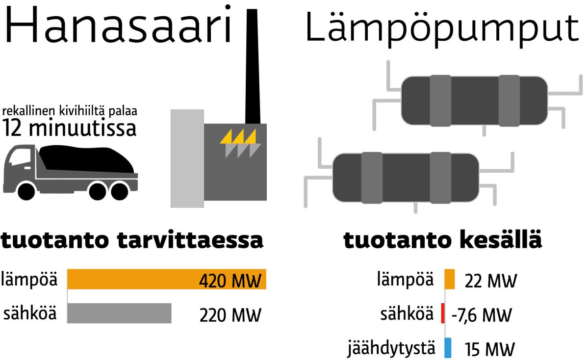Esplanadin lämpöpumpuista ei ole juuri hyötyä Hanasaaren kivihiilivoimalan jättämän aukon täyttämiseen.