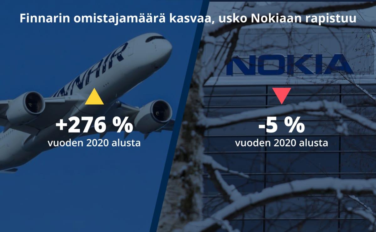 Finnairin omistaja määrä on kasvanut vuoden 2020 alusta 276 %, kun taas Nokian on laskenut -5 %.