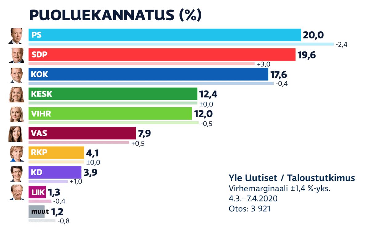 Maaliskuun puoluekannatusmittaus.