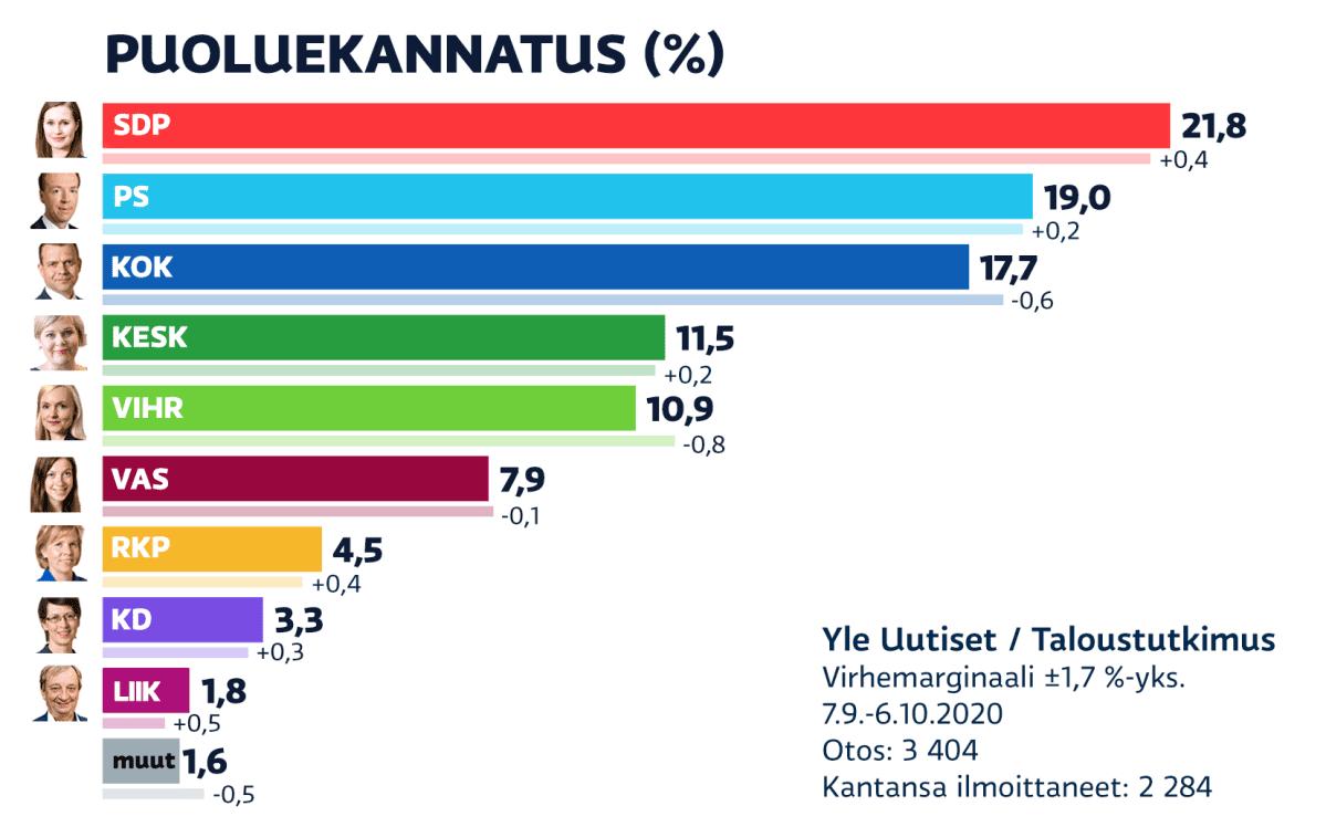 Puoluekannatus 7.9.–6.10.2020