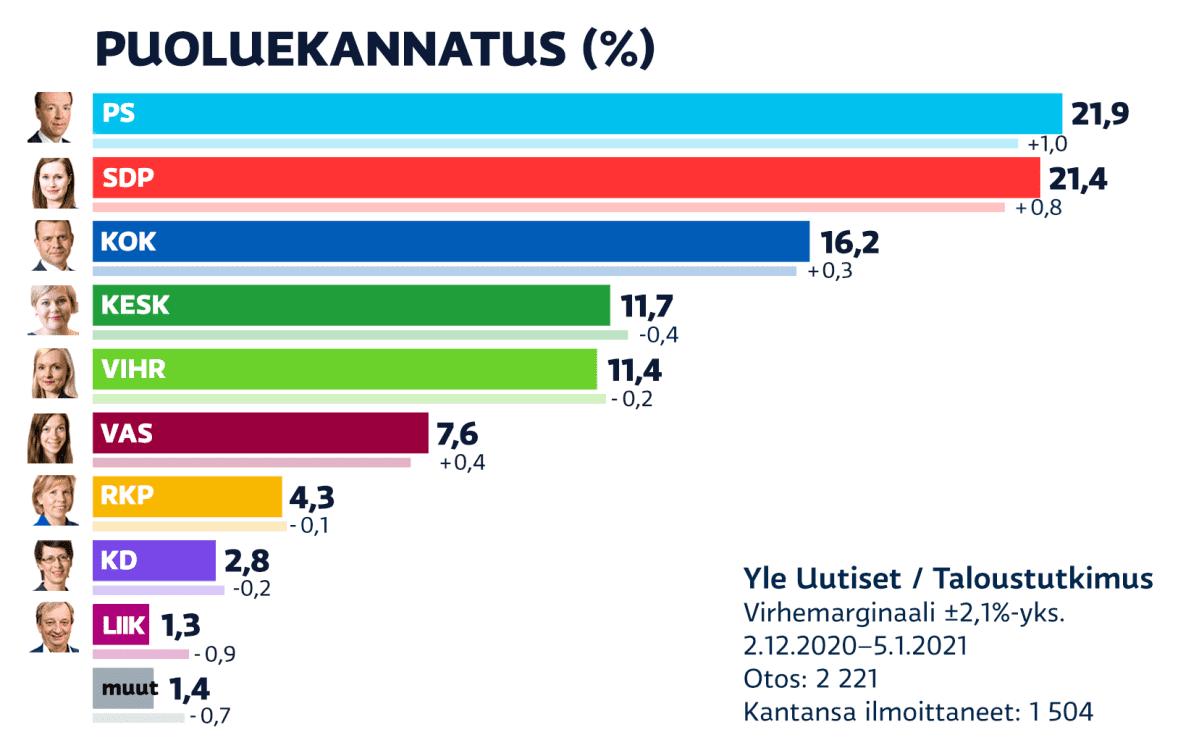 puoluekannatus 2.12.2020 - 5.1.2021