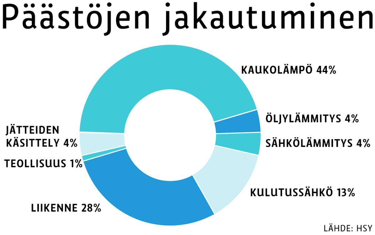 Kaukolämmön osuus pääkaupunkiseudun päästöistä on 44 prosenttia. Toiseksi suurin osuus on liikenteellä, 28 prosenttia.