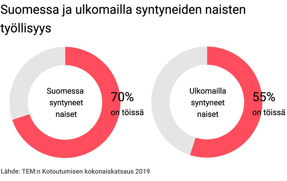 Suomessa ja ulkomailla syntyneiden naisten työllisyys.