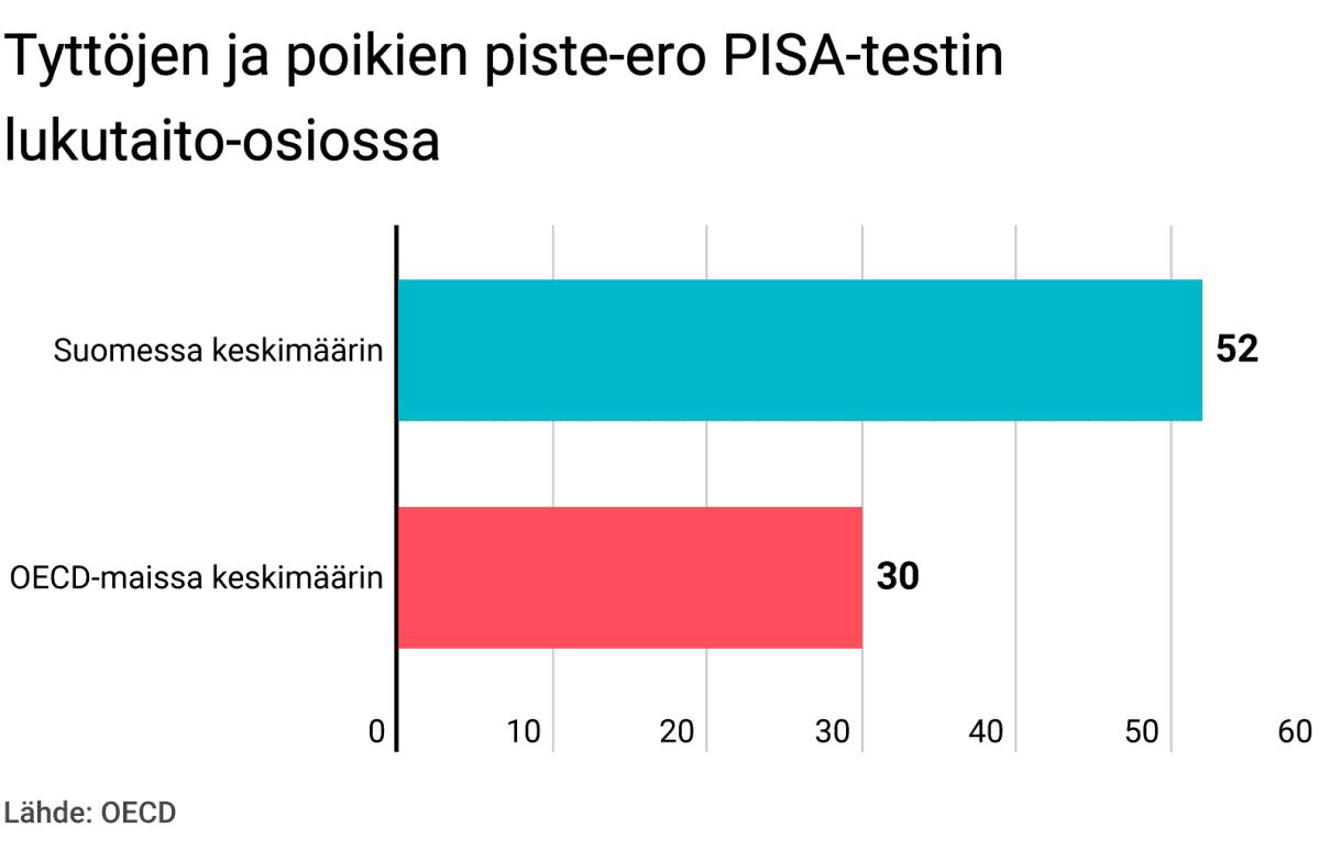 Tyttöjen ja poikien piste-ero PISA-testin lukutaito-osiossa.