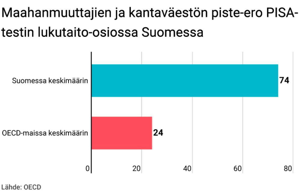 Maahanmuuttajien ja kantaväestön piste-ero PISA-testin lukutaito-osiossa Suomessa.