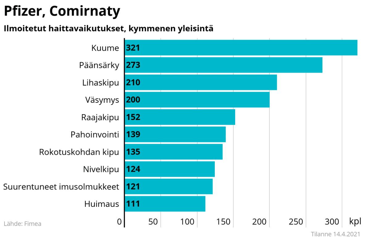 Rokotteiden Pfizer ja Comirnaty - ilmoitetut haittavaikutukset.