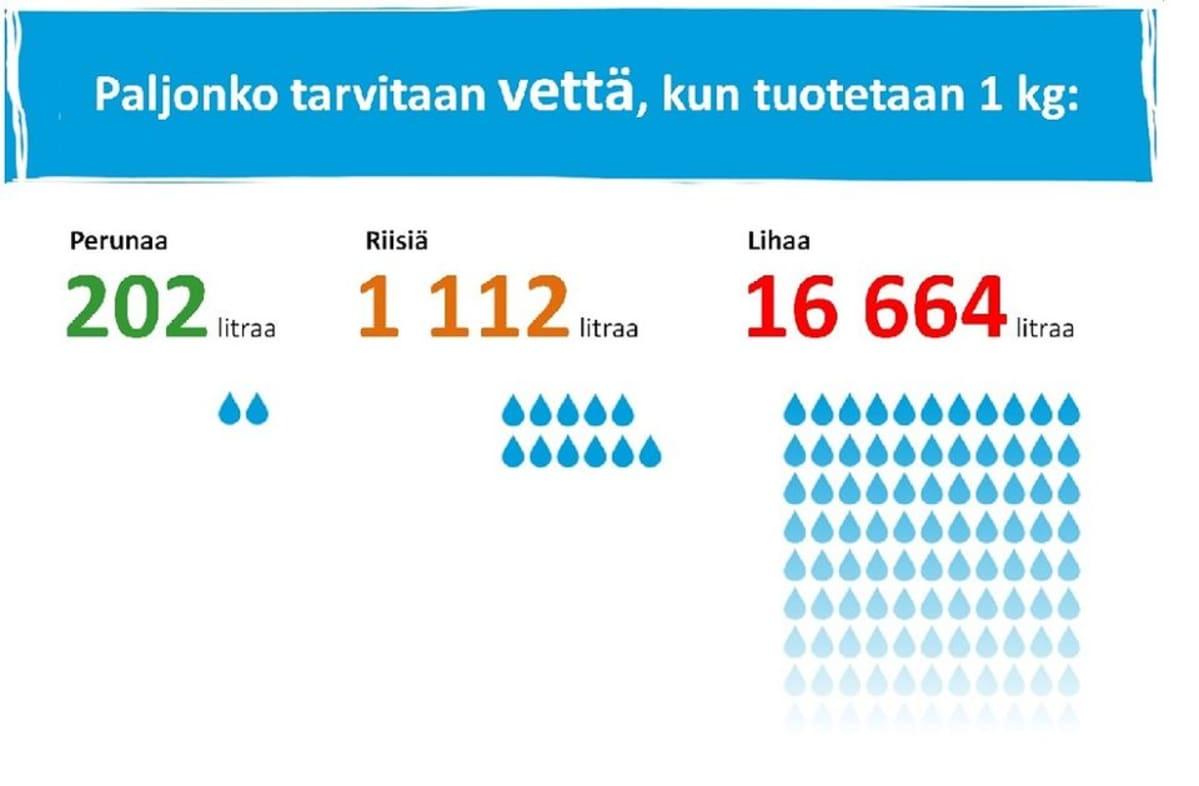 tilasto perunan, riisin ja lihan vaatimasta vedenkulutuksesta