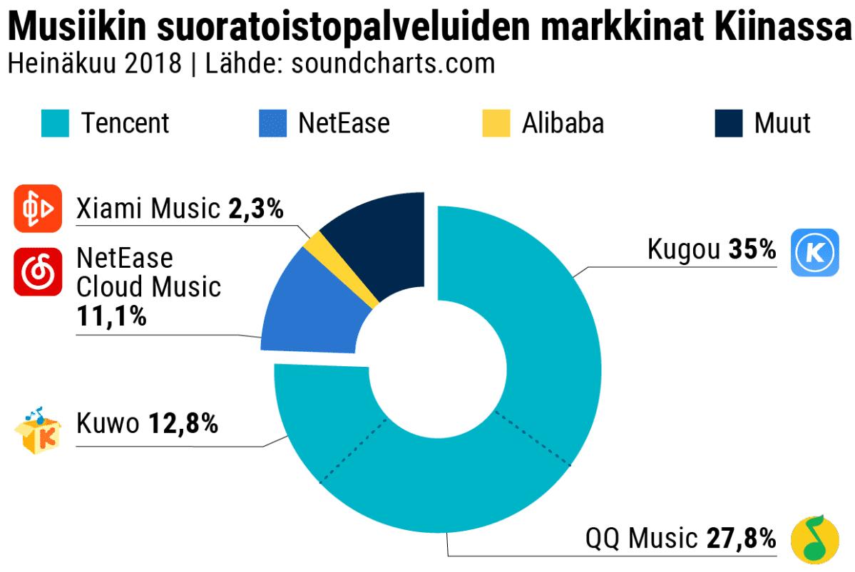 Musiikin streamauspalveluiden markkinat Kiinassa