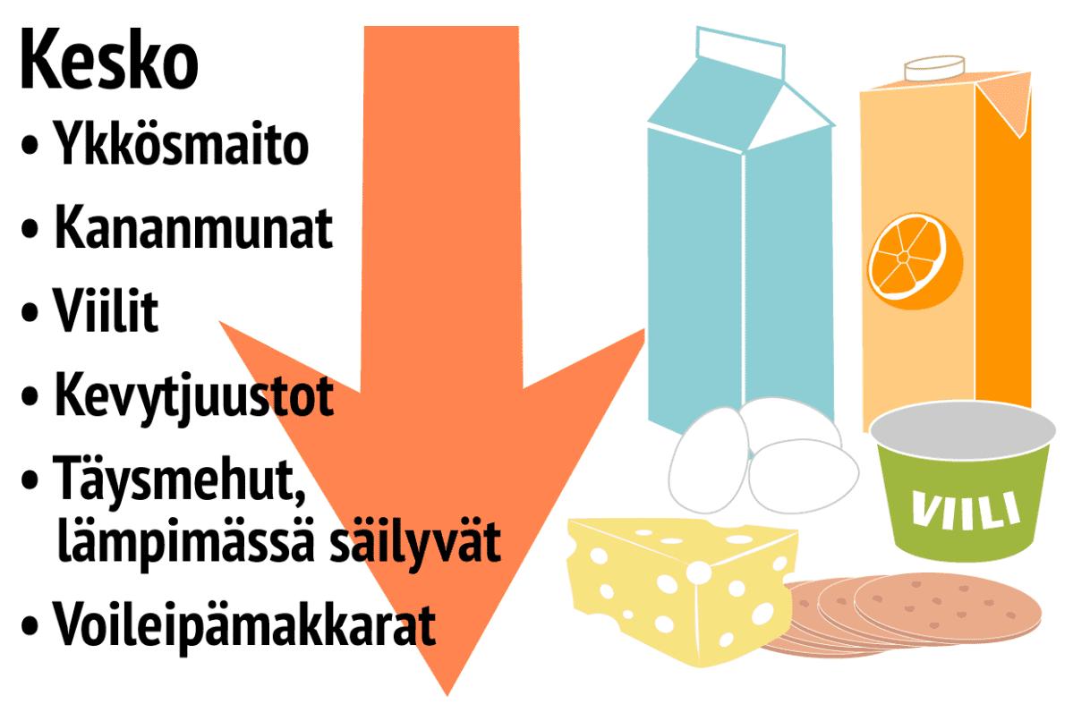 Ruokatrendit Keskon nousussa olevat tuotteet
