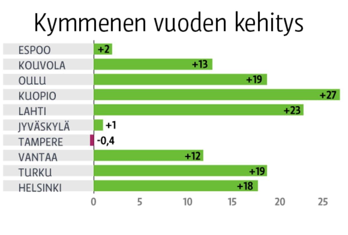 Viime vuoden katuturvallisuusindeksi verrattuna kymmenen edellisvuoden keskiarvoon