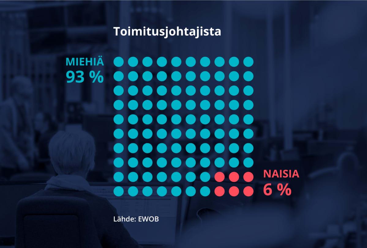 Grafiikka näyttää naisten osuuden 668 eurooppalaisen yrityksen toimitusjohtajista, 6 %.