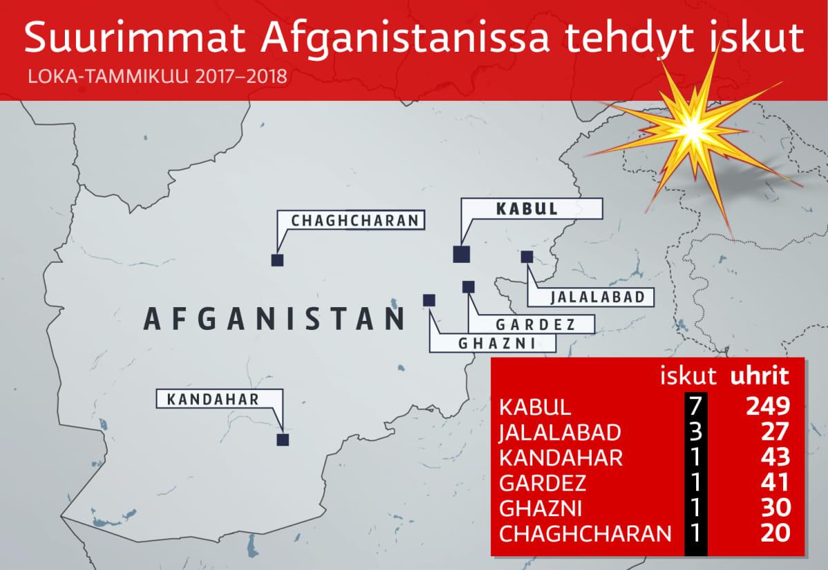 Suurimmat Afganistanissa tehdyt iskut lokakuusta 2017 tammikuuhun 2018.