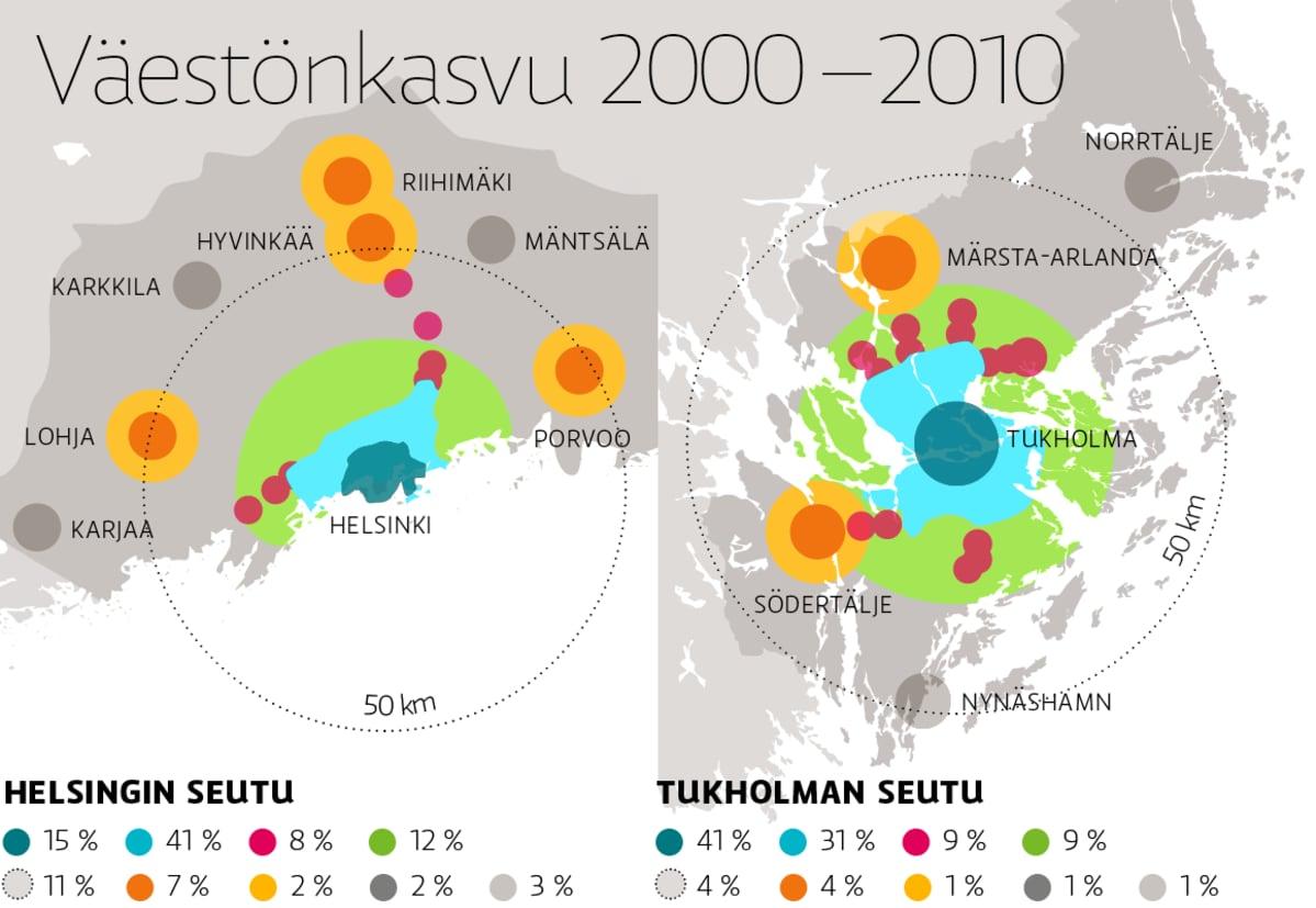 Helsingin seudun ja Tukholman seudun väestönkasvun jakautuminen alueellisesti vuosina 2000–2010.