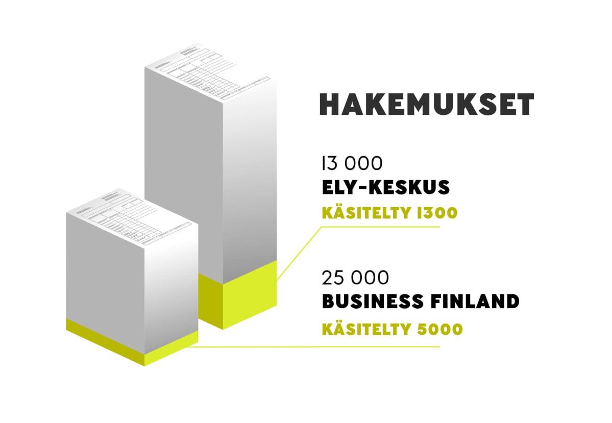 Infografiikka: Ely-keskuksen ja Business Finlandin hakemukset.
