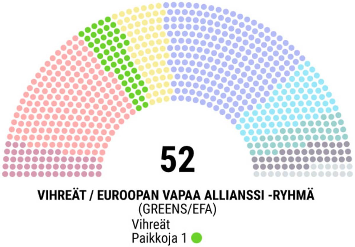 Vihreät parlamentissa