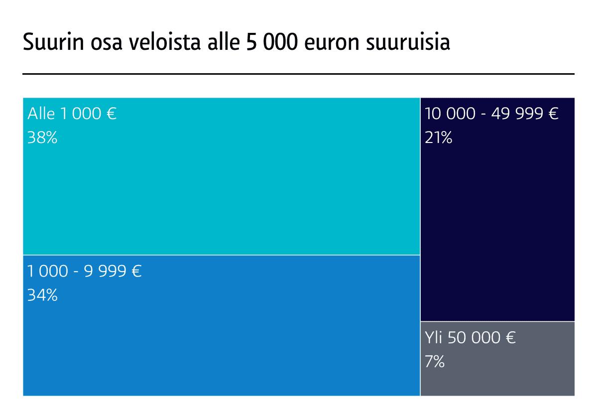 Suurin osa ulsoottoon päätyneistä veloista on suhteellisen pieniä. Vuonna 2017 lähes joka kolmas velka oli alle 500 euron suuruinen. LÄHDE: Valtakunnanvoudinvirasto