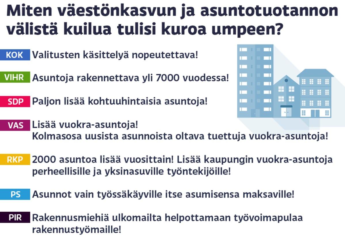 Grafiikka puolueiden mielipiteistä asuntotuotannon ja väestönkasvun suhteesta