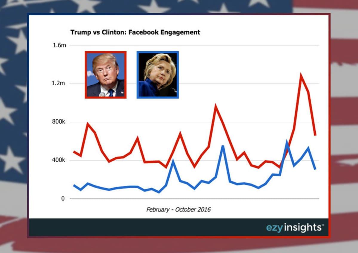 Grafiikka Donald Trumpin ja Hillary Clintonin Facebook-sivujen sitouttavuudesta.