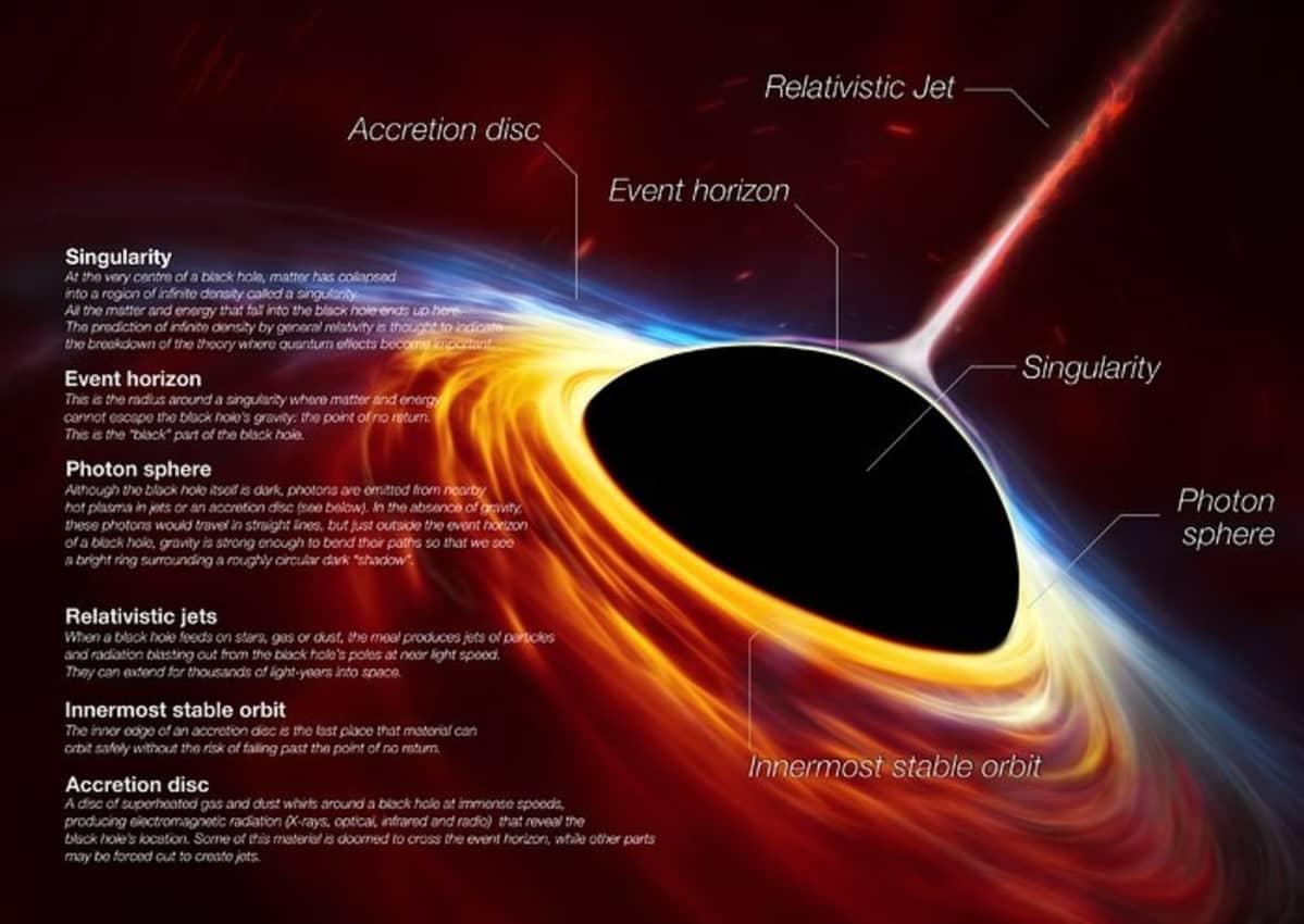 Piirroskuva kertoo siitä, mitä nopeasti pyörivän supermassiivisen mustan aukon ympärillä tapahtuu.