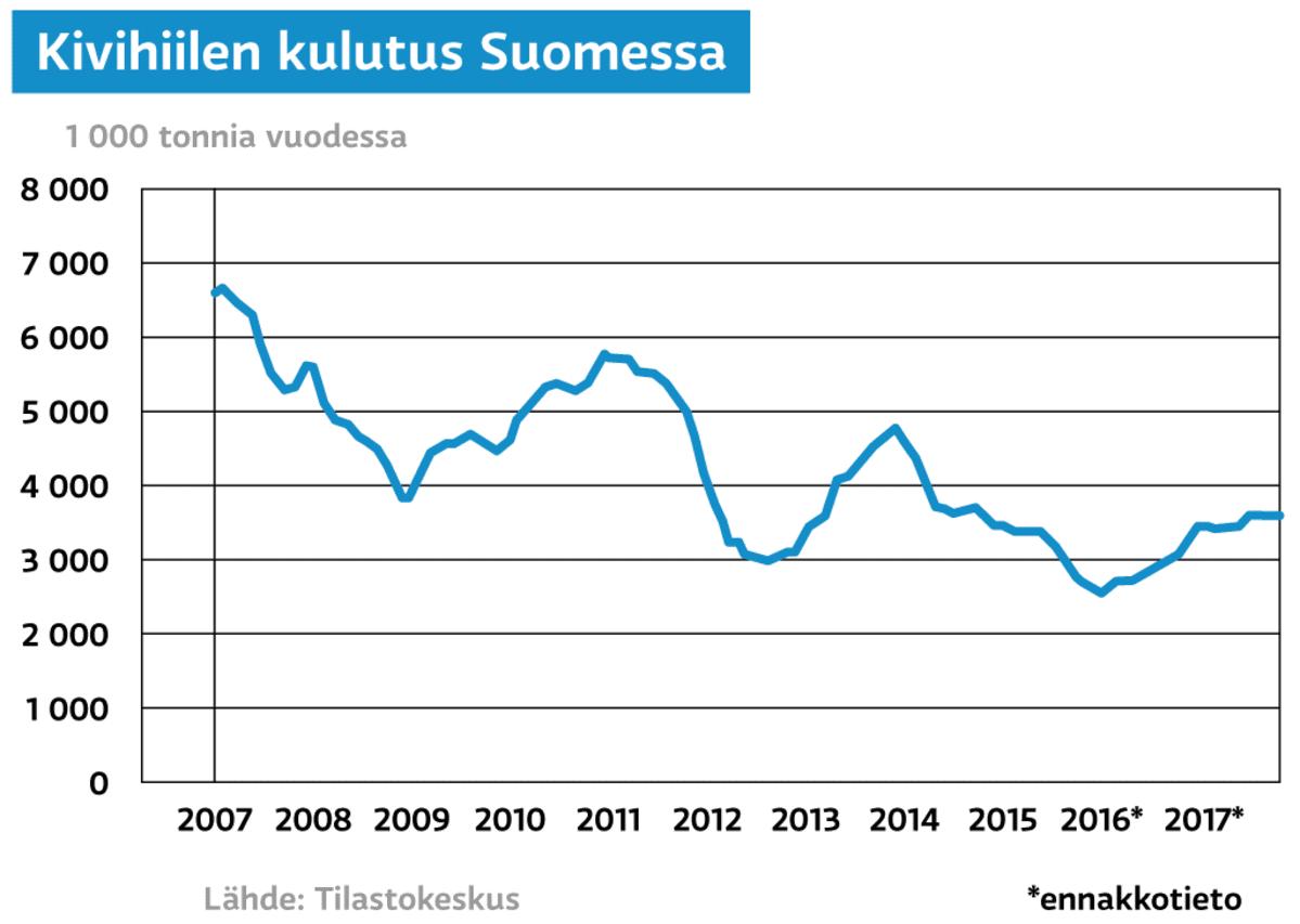 Kivihiilen kulutus Suomessa