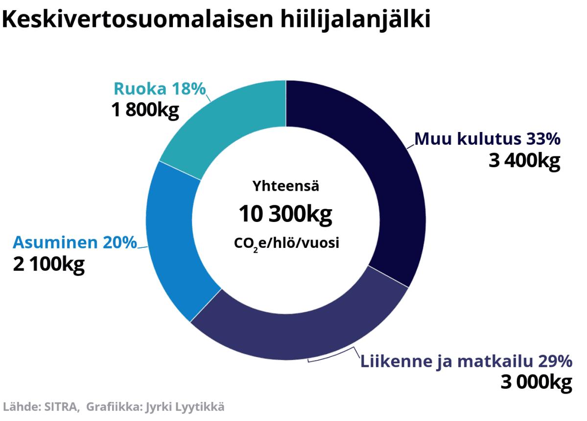 Keskivertosuomalaisen hiilijalanjälki on 10 300kg C02/hlö/vuosi