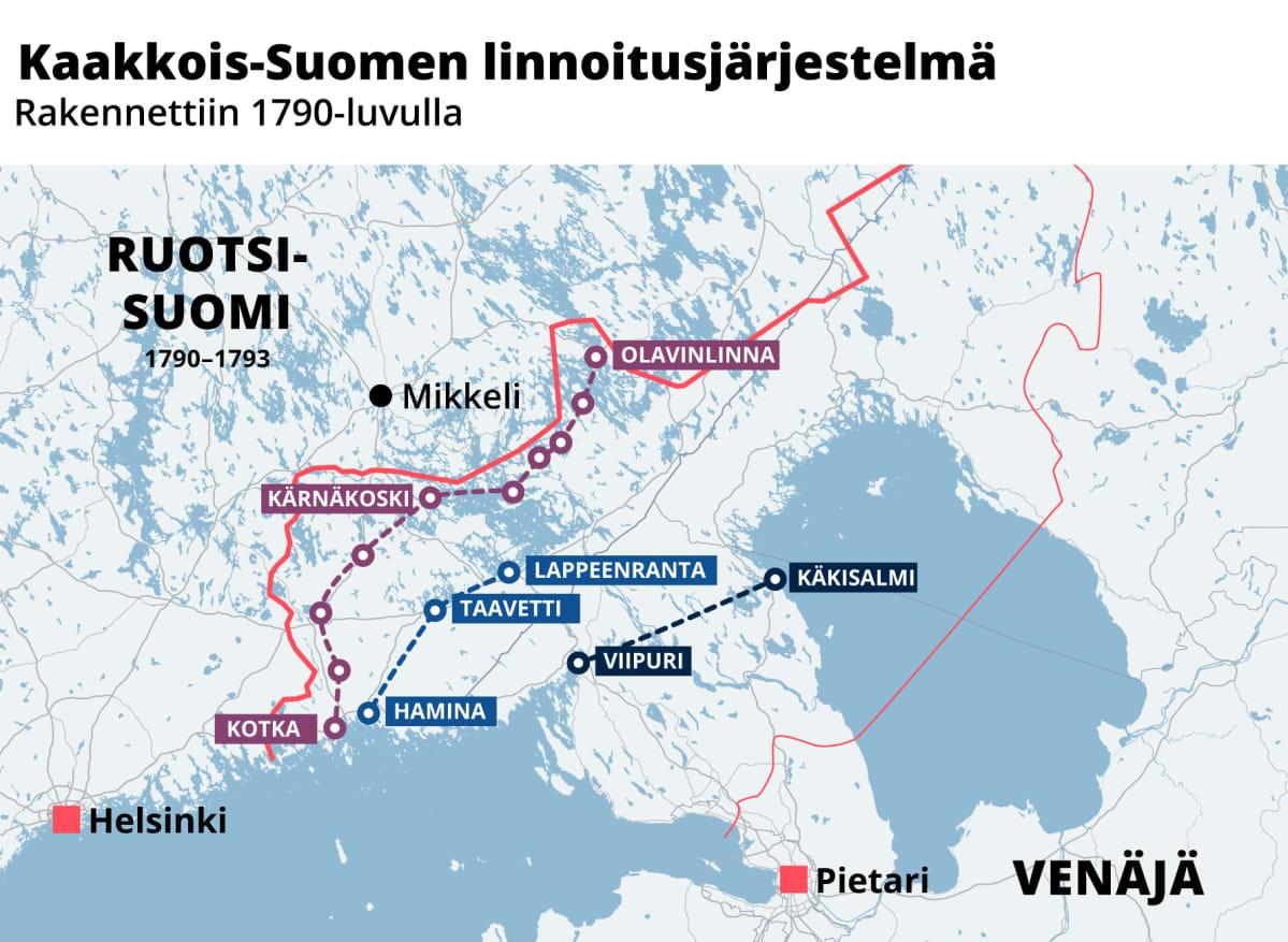 Kaakkois-Suomen linnoitusjärjestelmä