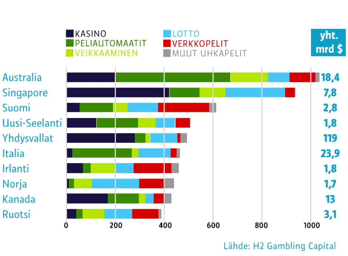 Eniten rahaa uhkapeleihin käyttävät maat, täysi-ikäistä aikuista kohti vuonna 2013, dollareissa.