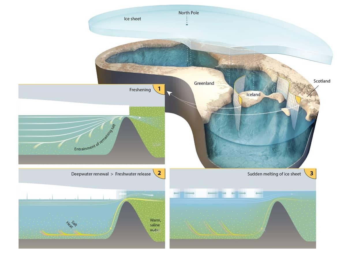 Neljä piirrosta siitä, miltä Jäämeren kulho näytti, miten se täyttyi ja miten se tyhjeni, kun jääkansi suli.