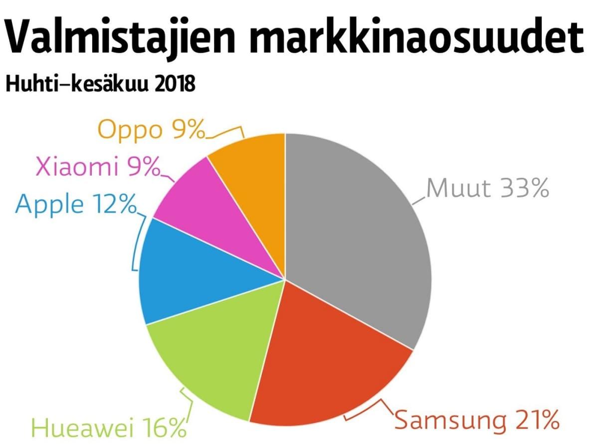 Älypuhelinvalmistajien markkinaosuudet